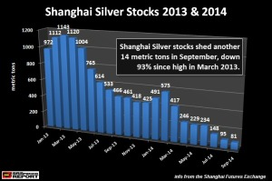 Shanghai-Silver-Stocks-2013-2014-SEP-1