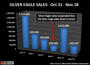 Silver-Eagle-Sales-Oct-31-Nov-18